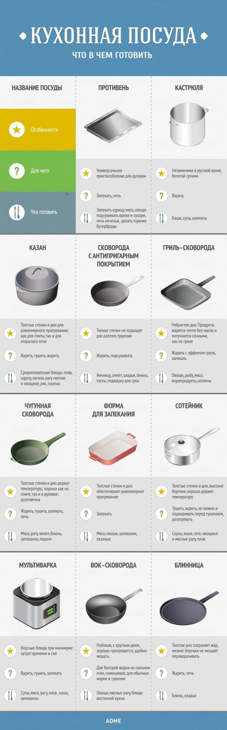 Советы по кухне и готовке