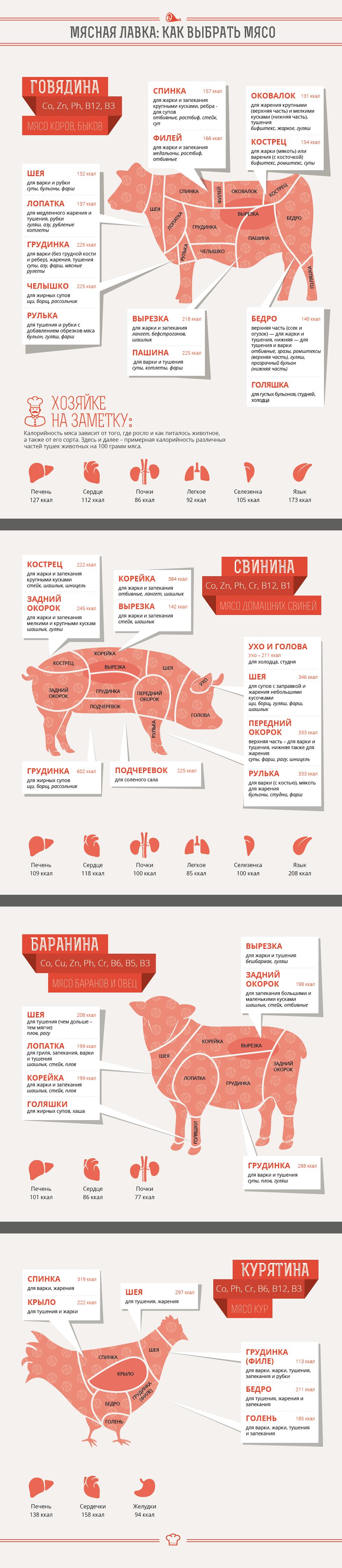 узнать почему мясо